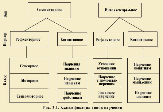 Схеме в. д. шадрикова