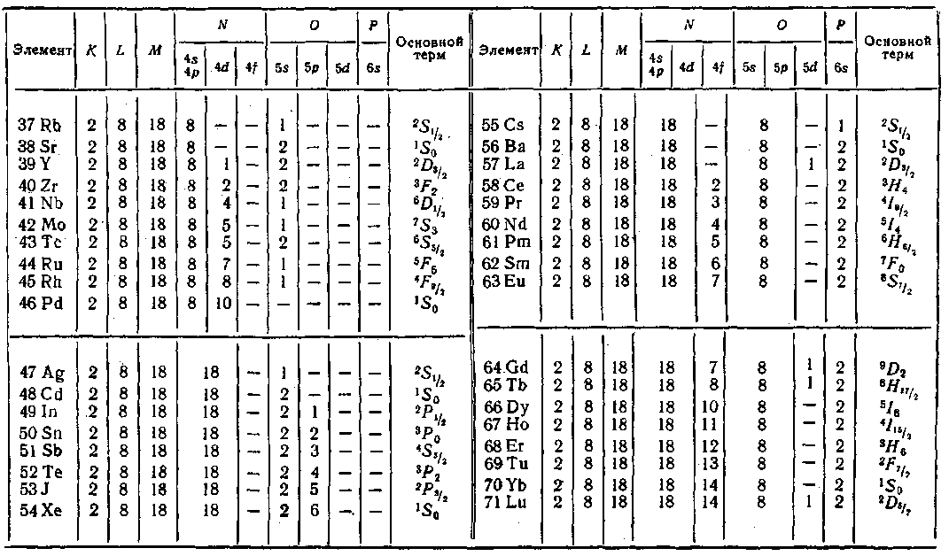 Электрон 35 связан с ядром